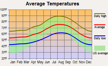 Alpine, California average temperatures