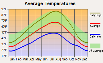 Chewelah, Washington average temperatures