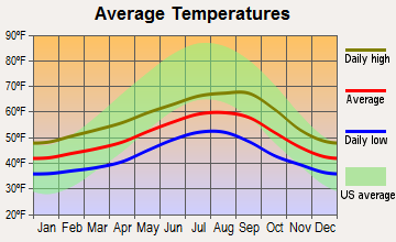 Chinook, Washington average temperatures