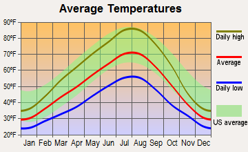 Connell, Washington average temperatures