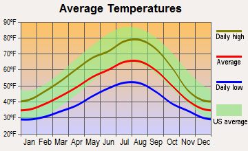Darrington, Washington average temperatures