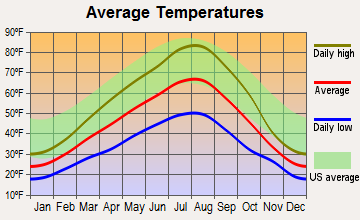 Davenport, Washington average temperatures