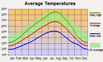 Deer Park, Washington average temperatures