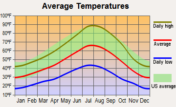 Alturas, California average temperatures