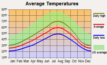 Easton, Washington average temperatures
