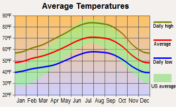 Alum Rock, California average temperatures
