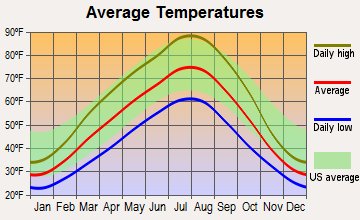 East Wenatchee, Washington average temperatures