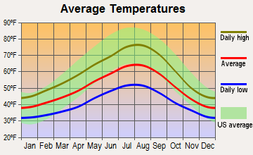 Eatonville, Washington average temperatures
