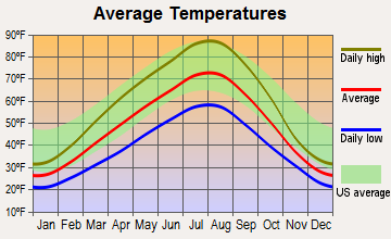 Electric City, Washington average temperatures