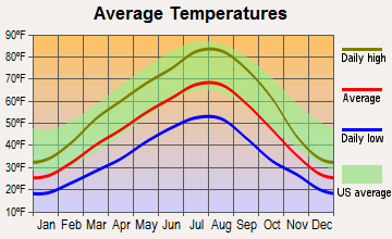 Ellensburg, Washington average temperatures