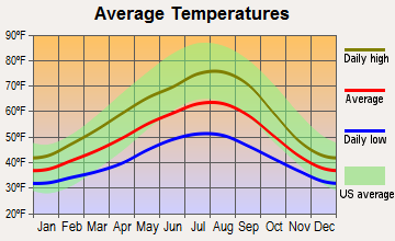 Everson, Washington average temperatures