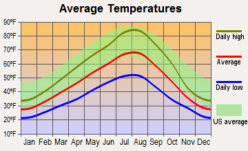 Fairfield, Washington average temperatures