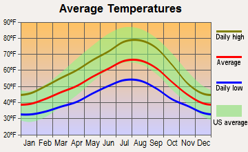 Felida, Washington average temperatures