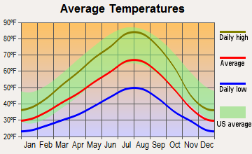 Goldendale, Washington average temperatures