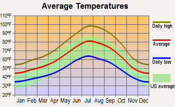 Anderson, California average temperatures