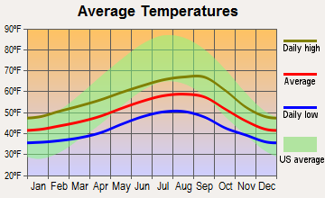 Grayland, Washington average temperatures
