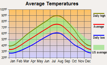 Highland, Washington average temperatures