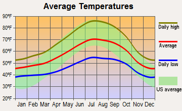 Angwin, California average temperatures
