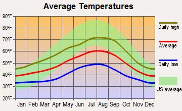 Humptulips, Washington average temperatures