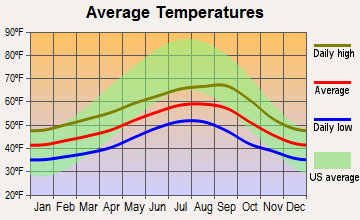 Ilwaco, Washington average temperatures