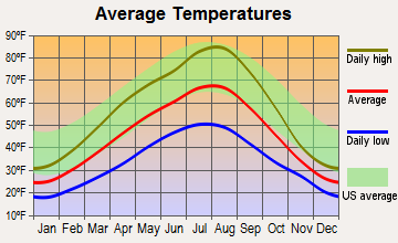 Ione, Washington average temperatures