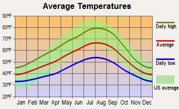 Kalama, Washington average temperatures
