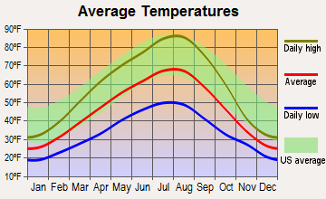 Kettle Falls, Washington average temperatures