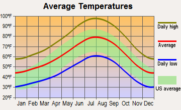 Apple Valley, California average temperatures