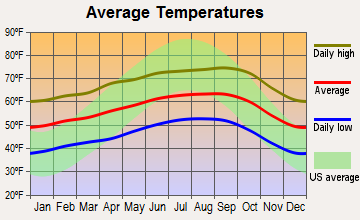 Aptos Hills-Larkin Valley, California average temperatures