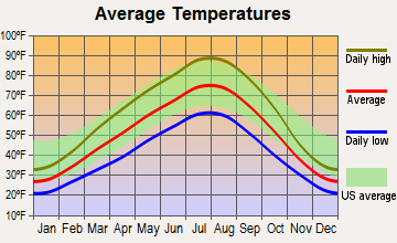 Lakeview, Washington average temperatures