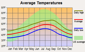 Long Beach, Washington average temperatures