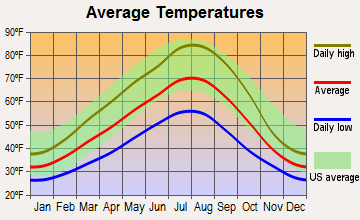 Lyle, Washington average temperatures