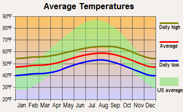 Arcata, California average temperatures
