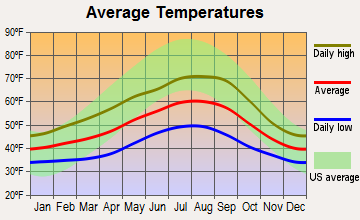 Moclips, Washington average temperatures