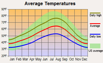Monroe, Washington average temperatures