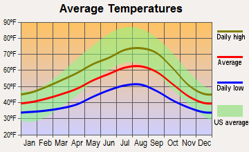 Montesano, Washington average temperatures