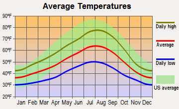 Morton, Washington average temperatures