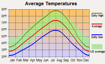 Moses Lake, Washington average temperatures