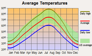 Wenatchee, Washington average temperatures