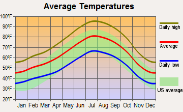 Arvin, California average temperatures