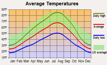 Wilbur, Washington average temperatures