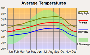 Ashland, California average temperatures