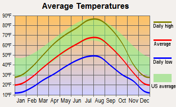 Winthrop, Washington average temperatures