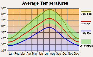 Wishram, Washington average temperatures