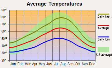 Yacolt, Washington average temperatures