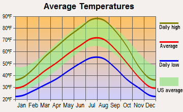 Zillah, Washington average temperatures