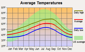 Aberdeen, Washington average temperatures