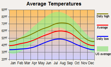 West End, Washington average temperatures