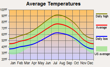 Auburn, California average temperatures