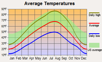 Methow Valley, Washington average temperatures